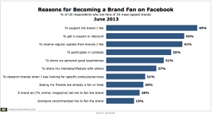 Syncapse-Reasons-Becoming-Brand-Fan-Facebook-June2013